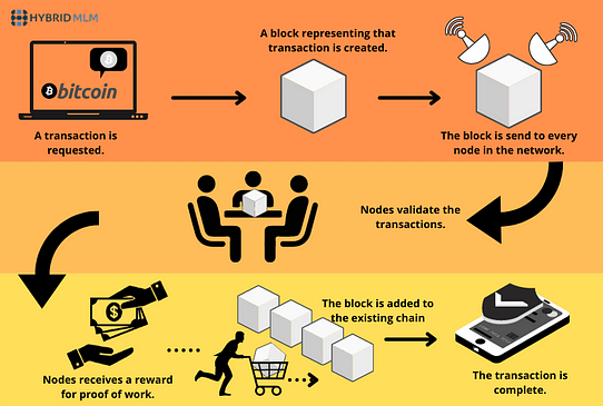 Infographic image on How does the transaction get into the blockchain?